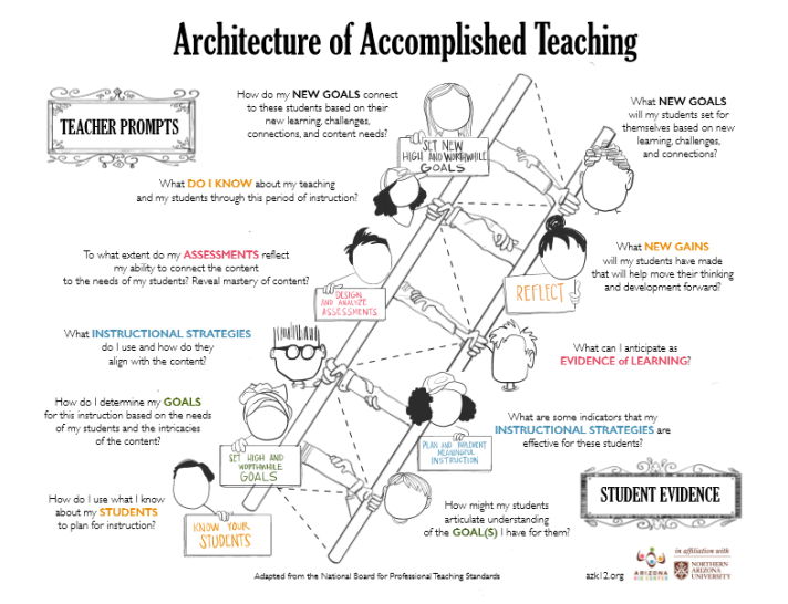 Architecture Of Accomplished Teaching Aat Network To Transform